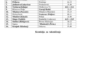 Rezultati 1/16 Finala KUP-a TK